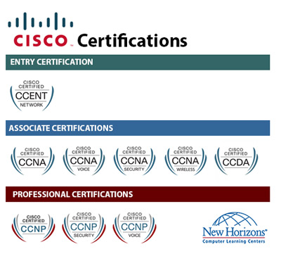 CISCO Certification Paths at New Horizons Alexandria